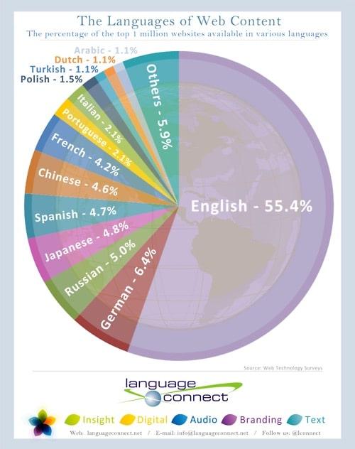 Quelles sont les langues parlées sur internet ?